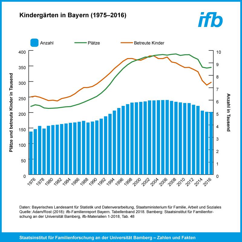 Kinderbetreuung In Bayern